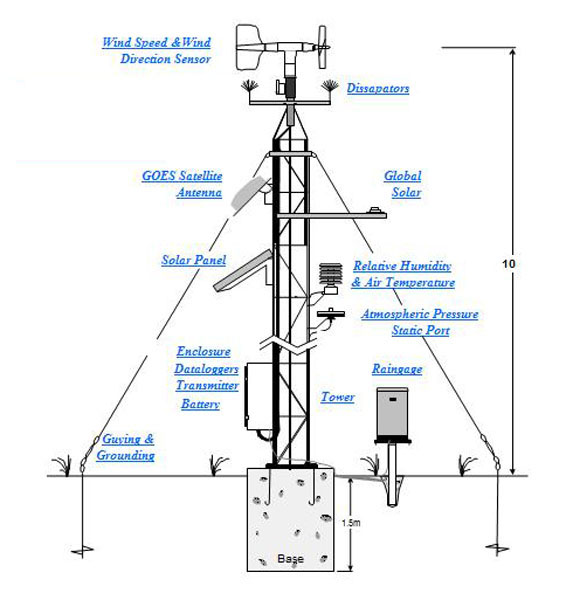 Microcom Design Ancillary Equipment
